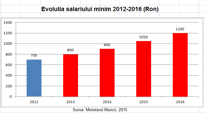 7_evolutie salariu minim