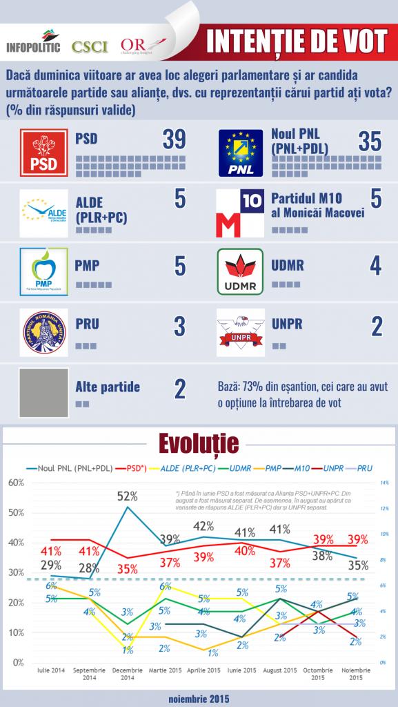 infografic intentie de vot