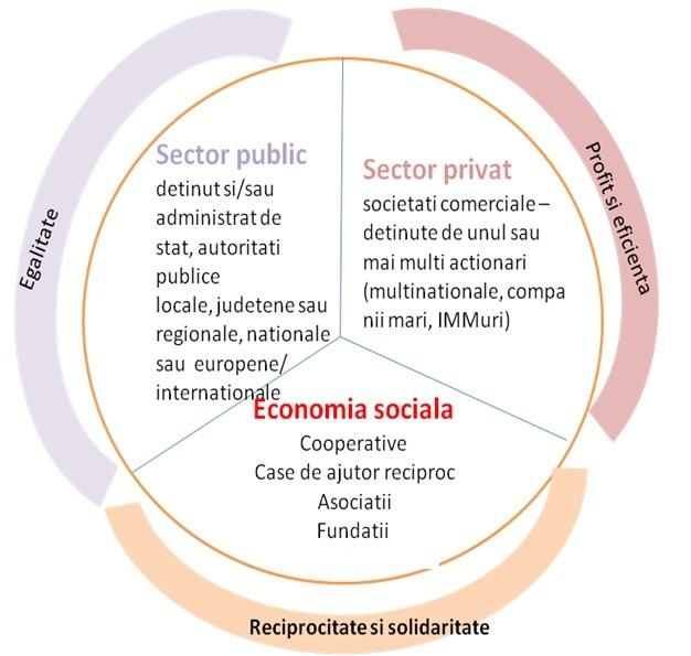 ec_sociala