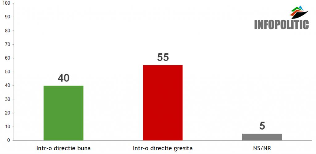 Directie Romania