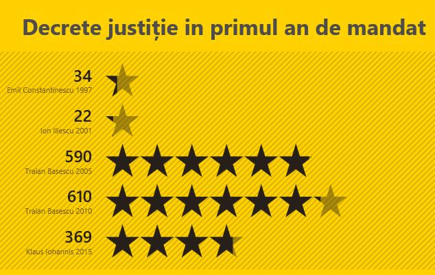 10_decrete justitie in primul an de mandat
