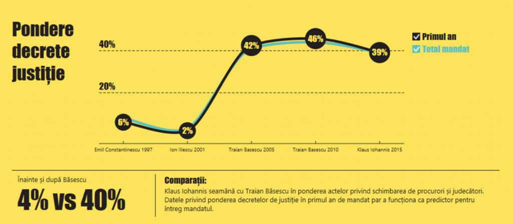 2_pondere decrete justișie