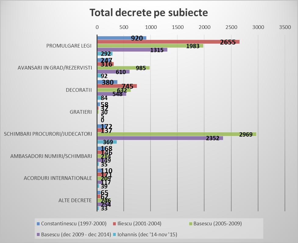 5_total decrete pe subiecte