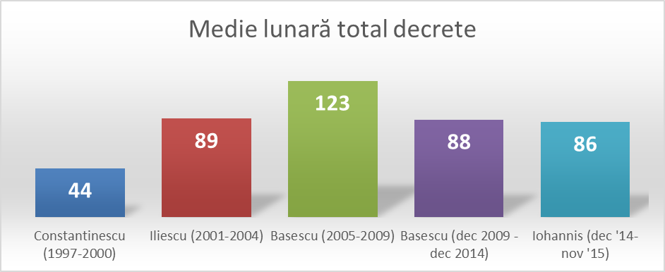 6_medie lunara total decrete