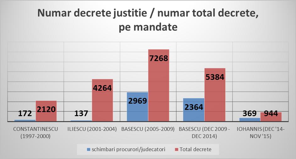 8_numar decrete justitie, total numar decrete pe mandat