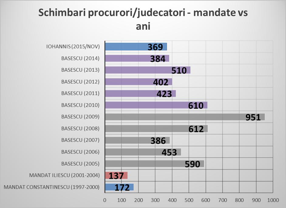 9_schimbari procurori-judecatori - mandate vs ani