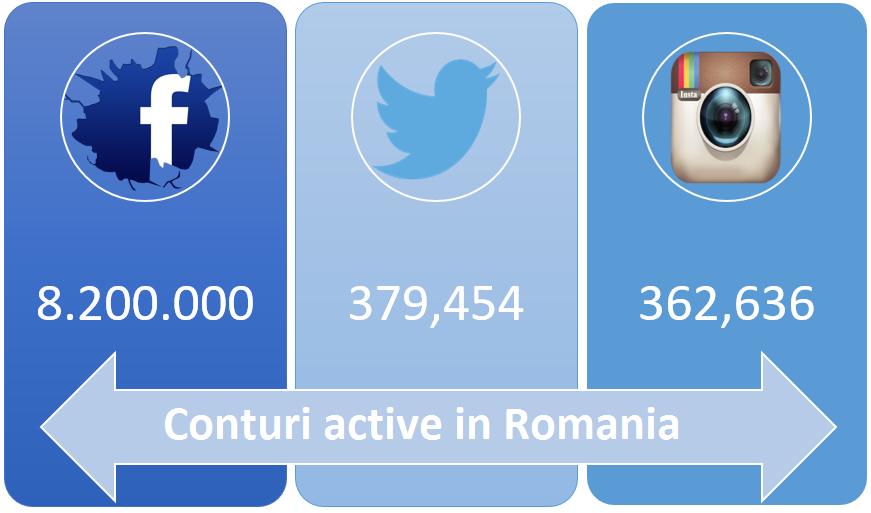 Conturi active din Romania