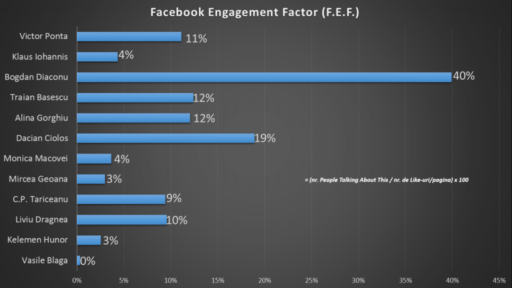 Facebook Engagement Factor
