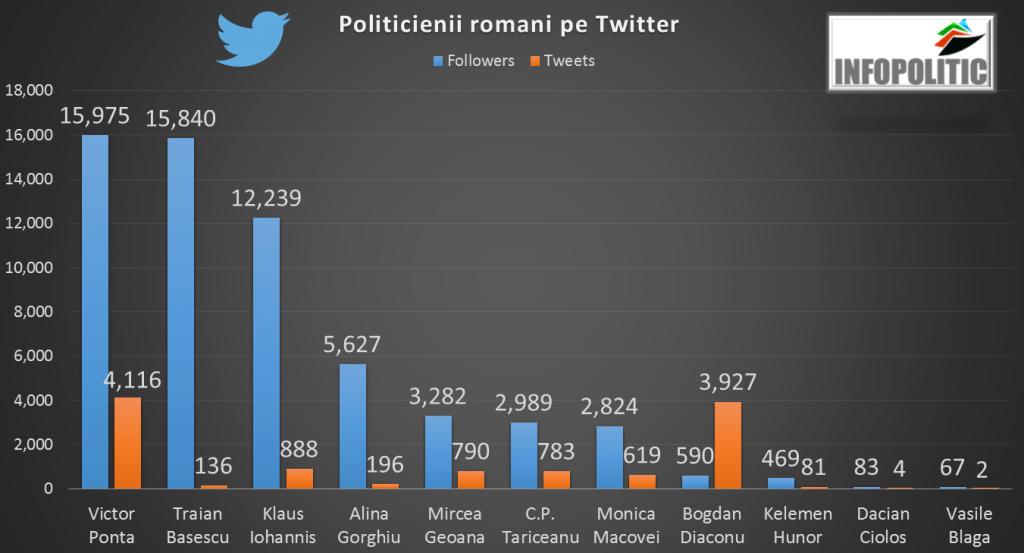 Politicienii romani pe Twitter