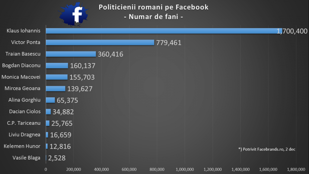 Politicienii romani pe facebook