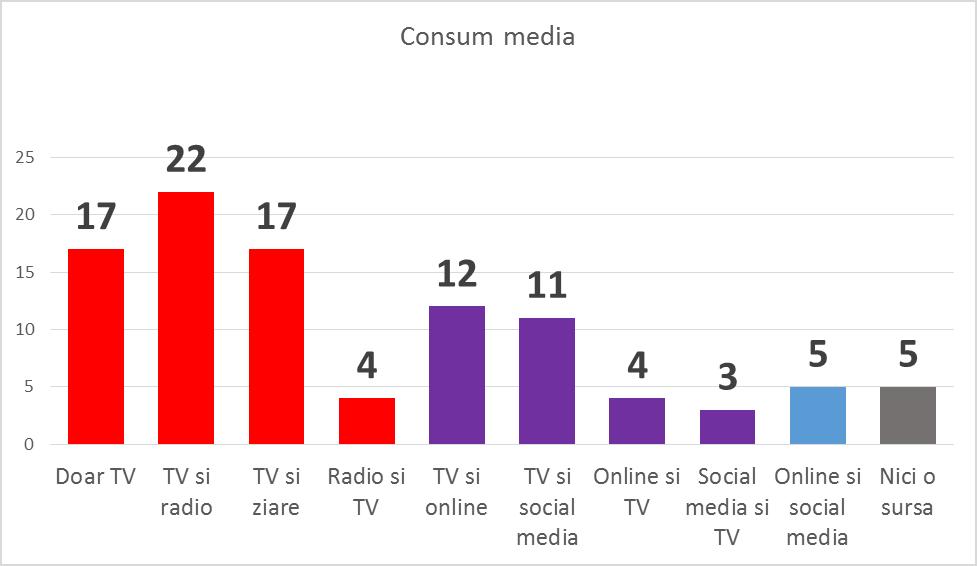 consum media