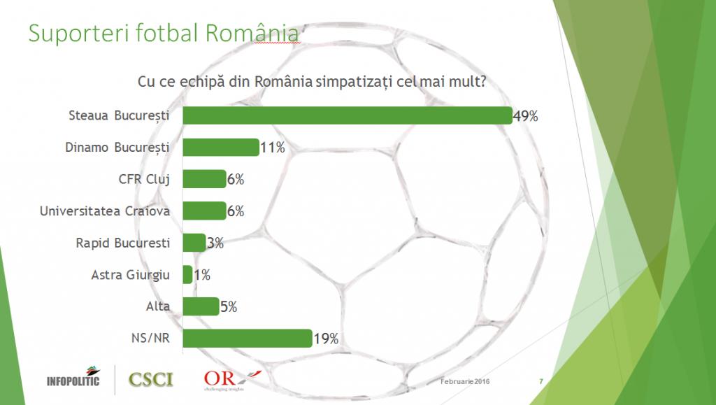 Suporteri fotbal Romania