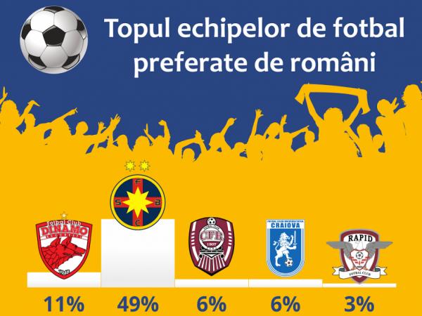 Topul echipelor de fotbal preferate de romani