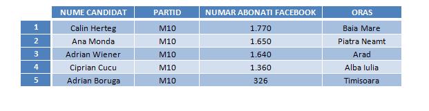 Candidati M10