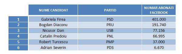 Candidati Mun. Bucuresti