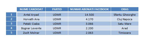 Candidati UDMR