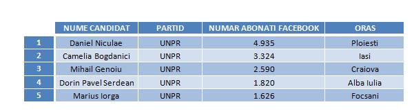Candidati UNPR
