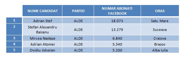 candidati ALDE