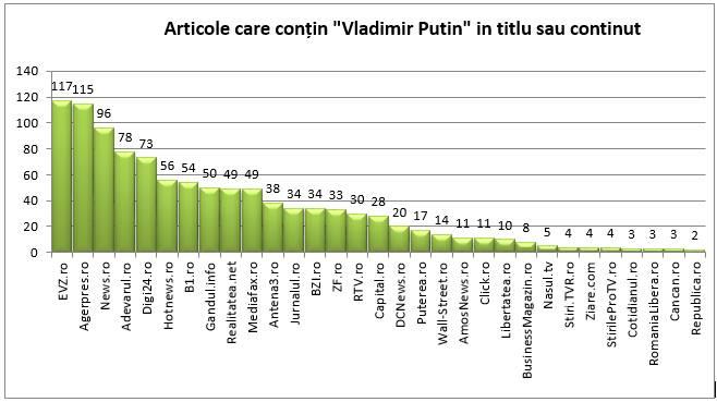 Articole care contin Vladimir Putin