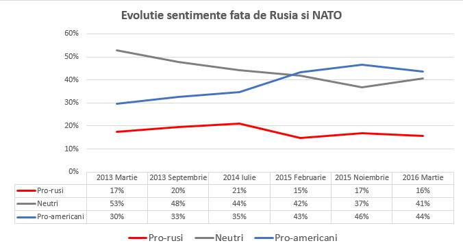 Evolutie sentimente fata de Rusia si NATO