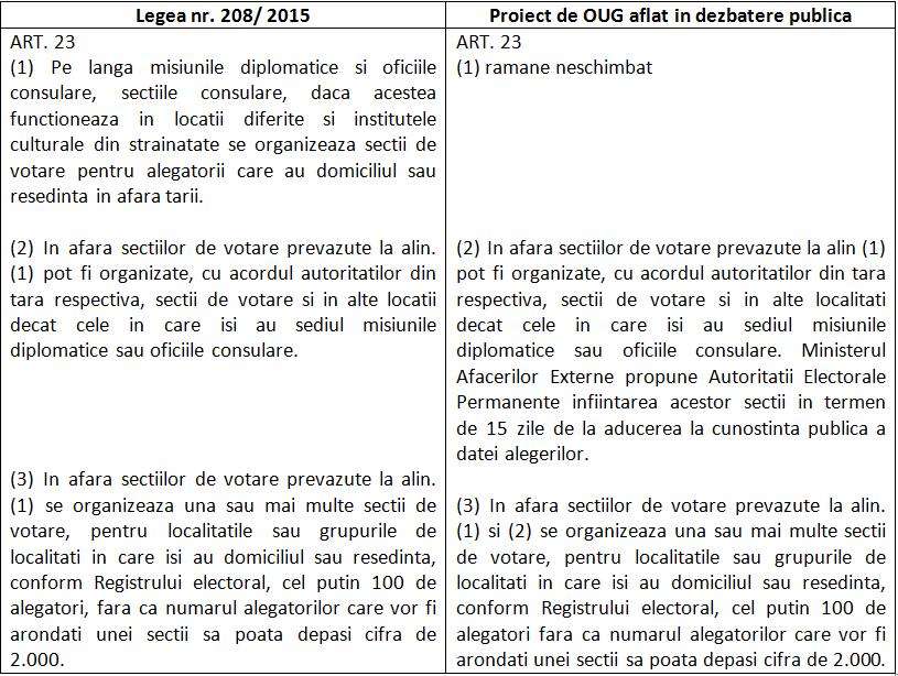 Tabel - lege si proiect