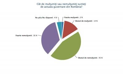 Sondaj de opinie februarie 2011