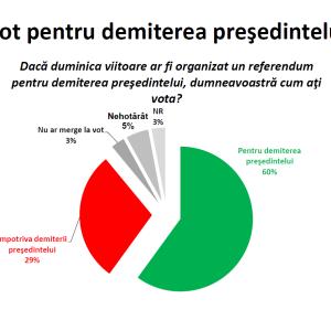 Sondaj_CSCI_demitere_presedinte_Basescu