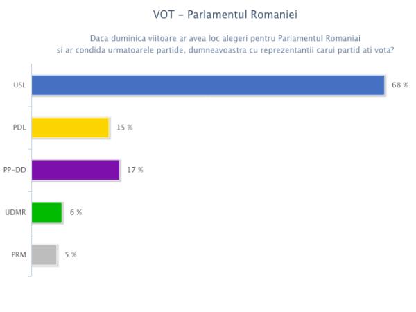Vot - Parlamentul Romaniei