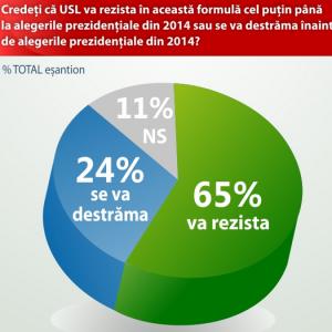 Infografic august - USL