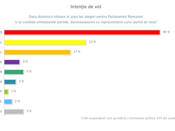 Intentie vot Europarlamentare - august 2013