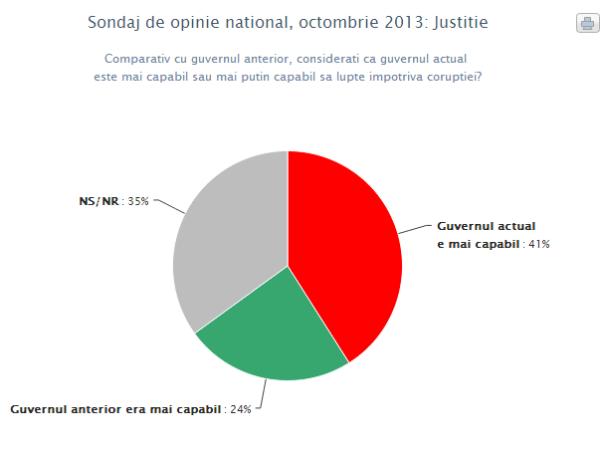 Infopolitic – Sondaj de opinie national – Justitie