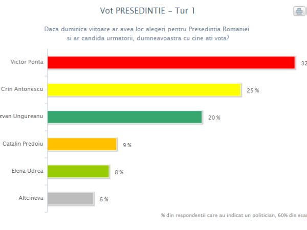 Sondaj CSCI - politic - octombrie 2013