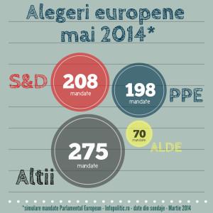 INFOGRAFIC - simulare Infopolitic - martie - alegeri europene 2014