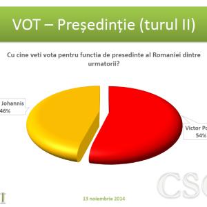 Alegeri prezidentiale, tur II
